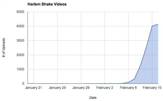 harlem-shake-youtube