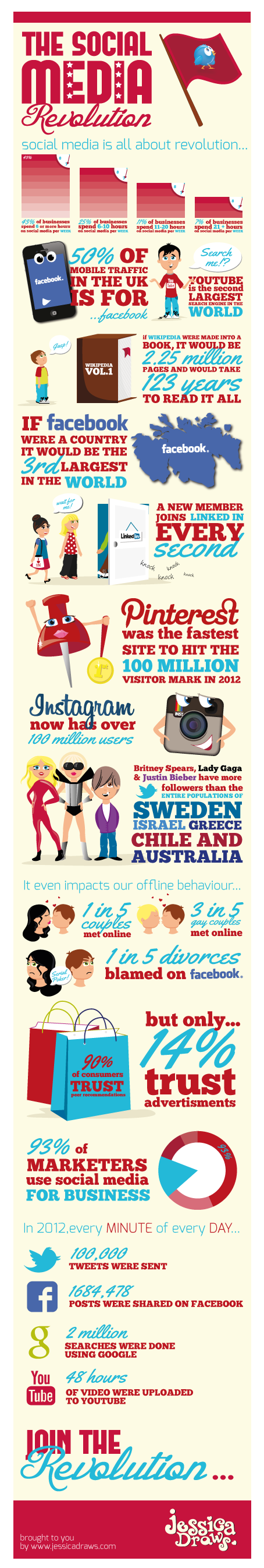 the-social-media-revolution-infographic