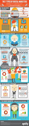 7 Types of Digital Marketers (infographic)