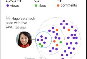 LinkedIn share statistics