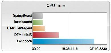 facebook ios app cpu