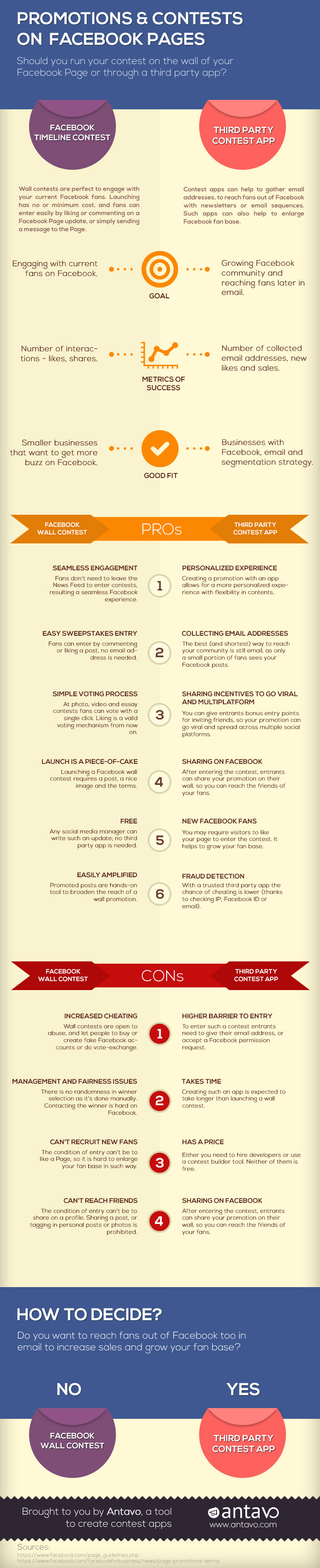 PromotionsAndContestsOnFacebookPages-AntavoInfographic