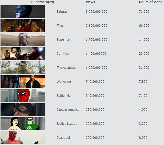 YouTube superheroes battle