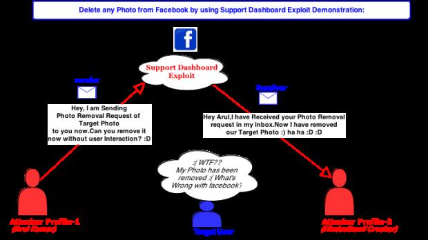 facebook bug delete any photo