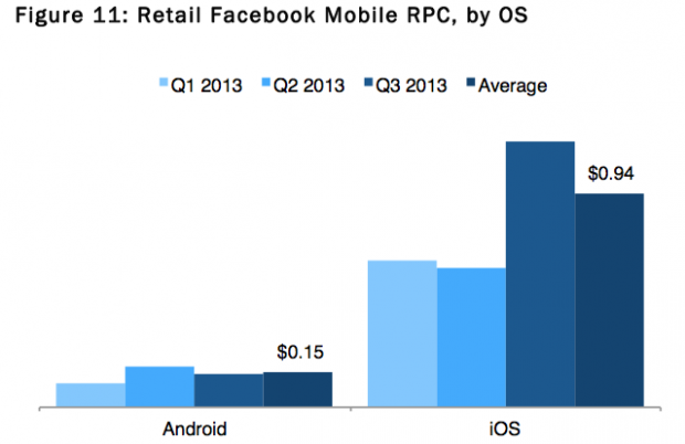 facebook ads ios vs android