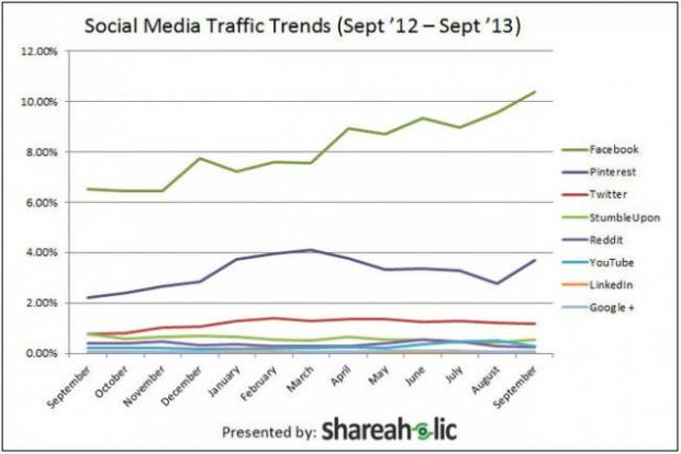 pinterest at Social Media Traffic Trends
