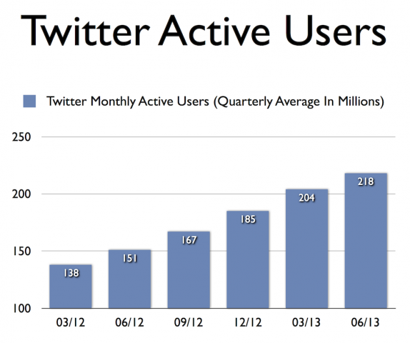 twitter-monthly-active-users