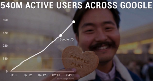 google plus active users across google