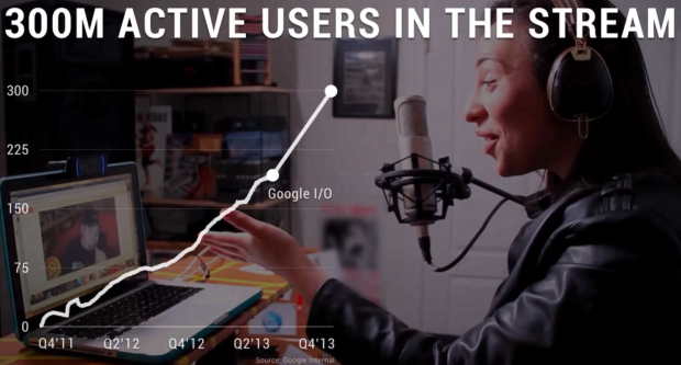 google plus active users in the stream