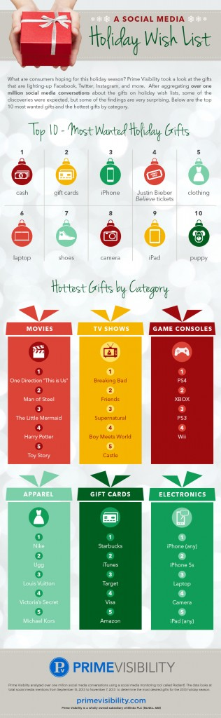 social media wish list infographic