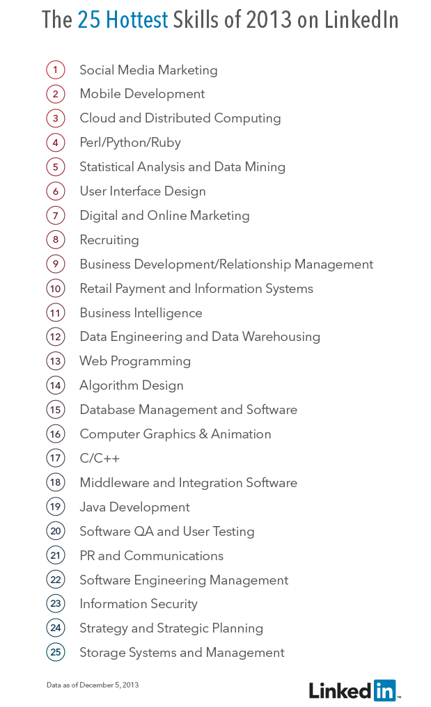 Linkedin top hiring skills 2013
