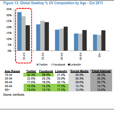 social media comscore age study worldwide desktop