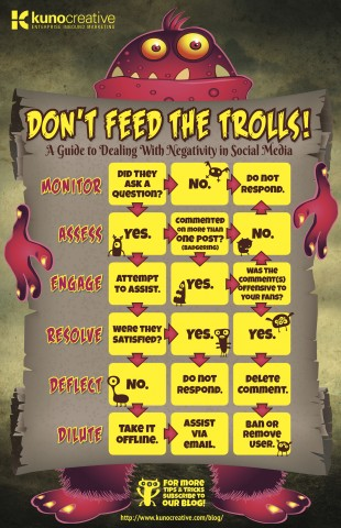 social media do not feed the trolls infographic
