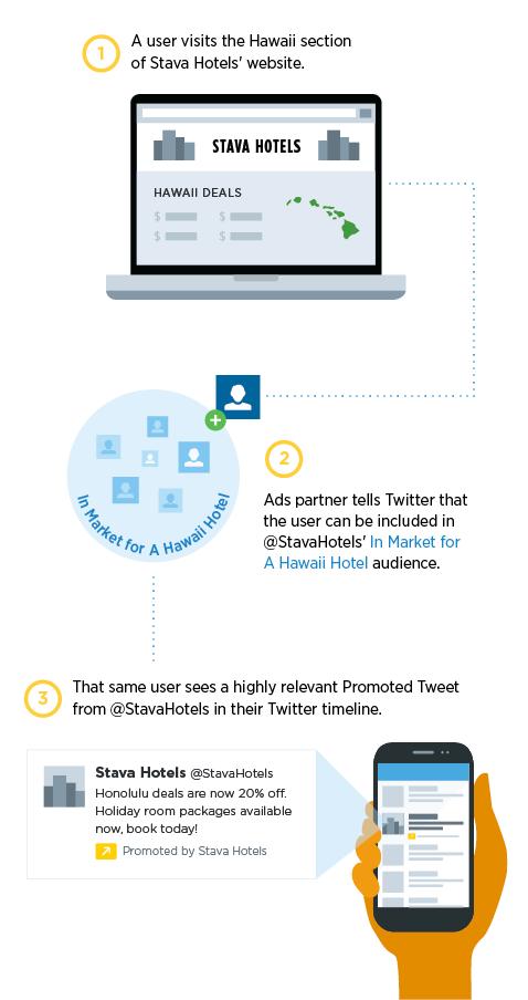twitter retargeting ads