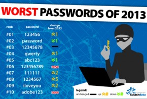 25 Social Media Worst Passwords 2013
