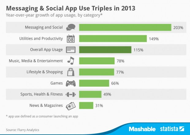 messaging and social app use triples in 2013