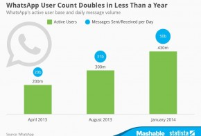 whatsapp messenger doubles users