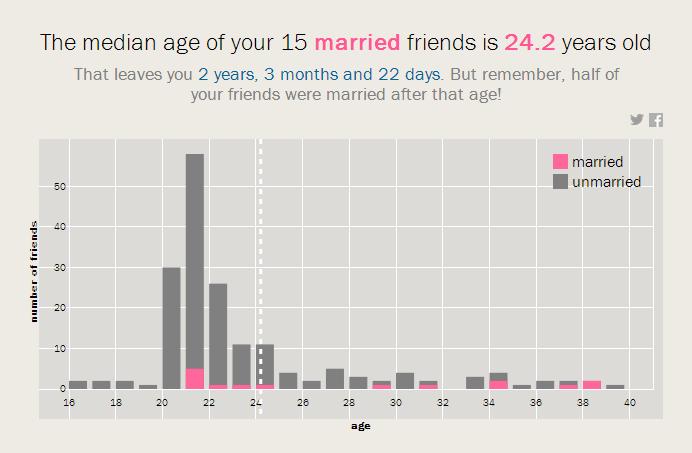 γάμου με βάση την ημερομηνία γέννησης που χρονολογείται ως Χριστιανός άνθρωπος