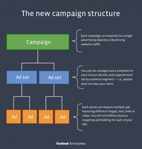 facebook new ad campaigns
