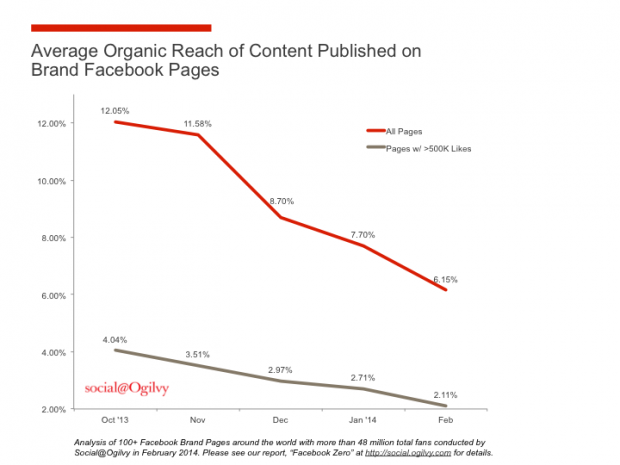 Facebook Pages Organic Reach Ogilvy