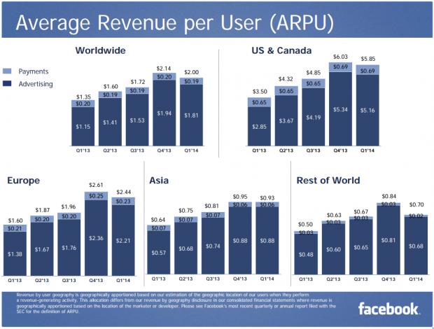 FB Average Revenue per User Q1 2014