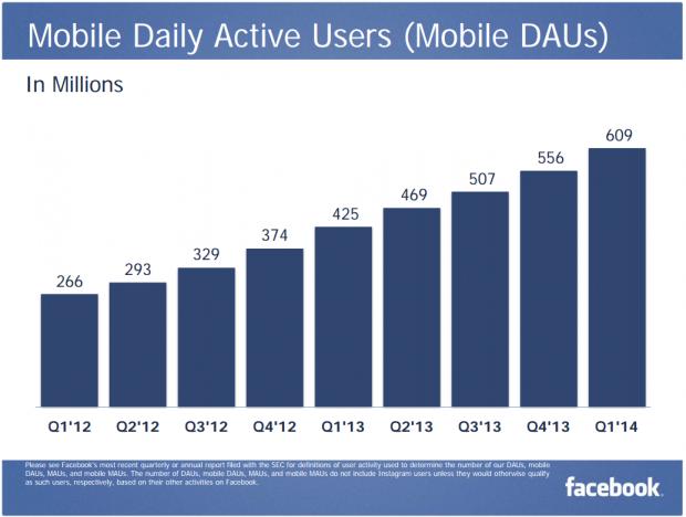 FB Mobile DAU Q1 2014