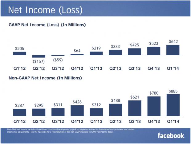 FB Net Income Q1 2014