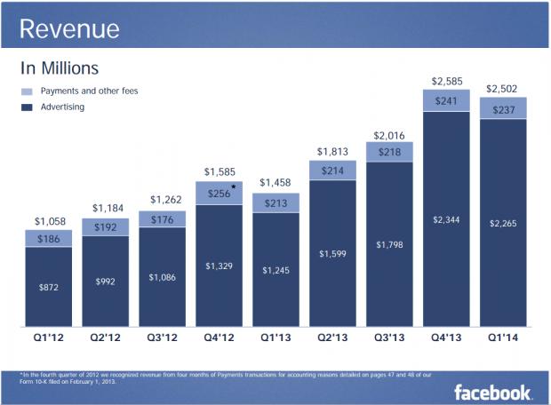 FB Revenue Q1 2014