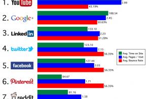 Social Media Referrals That Matter