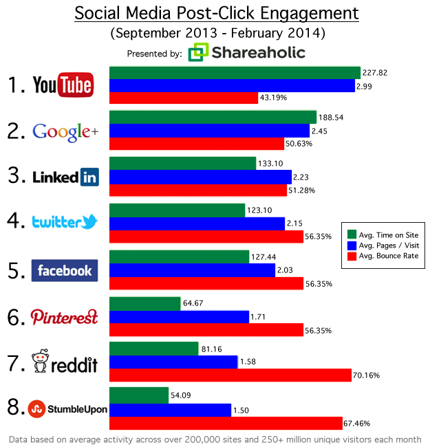 Social Media Referrals That Matter