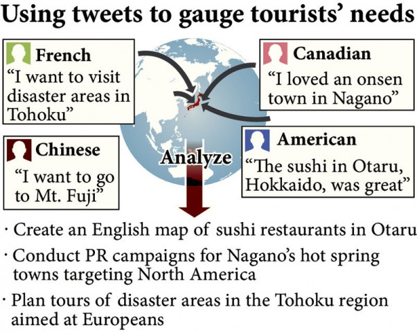 japan studies twitter ahead of 2020 olympics