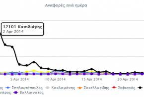 social media ekloges 2014