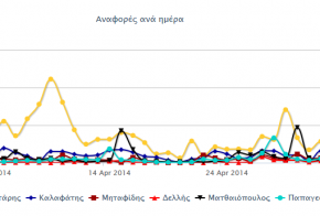 ekloges 2014 social media dimos thessalonikis