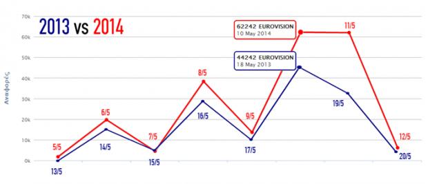 eurovision 2014 greek social media