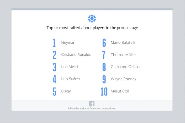 Facebook-Group-Stage-Top-Players