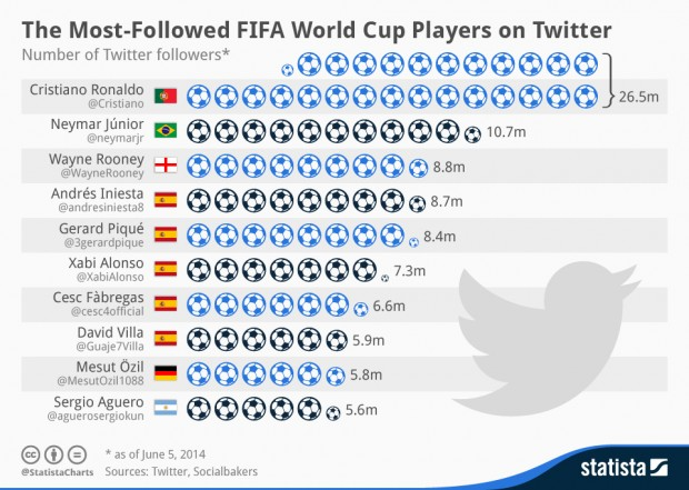 the most popular fifa world cup players on twitter