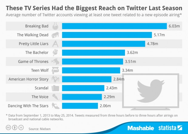 tv series with biggest twitter reach