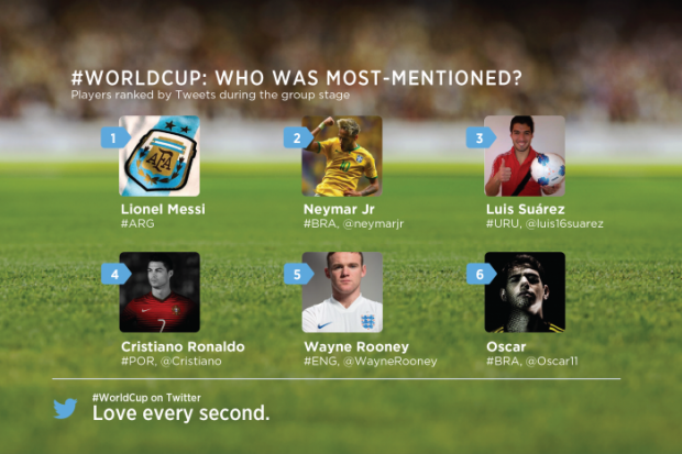 twitter most mentioned world cup players