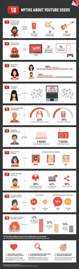 10 myths about YouTube users infographic