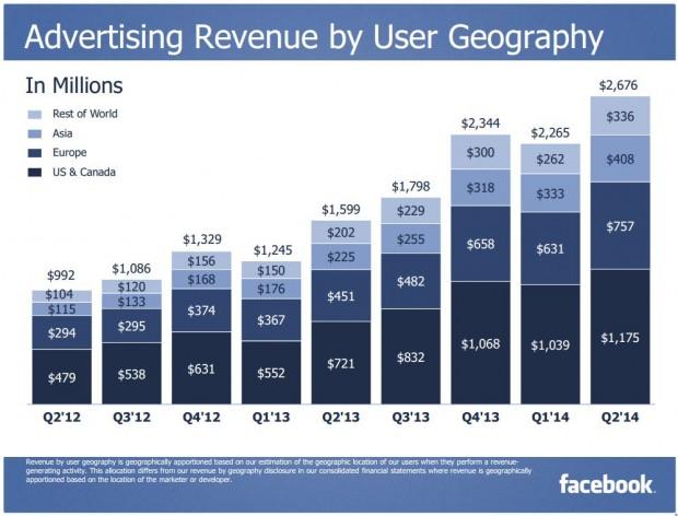 FB advertising revenu user geography