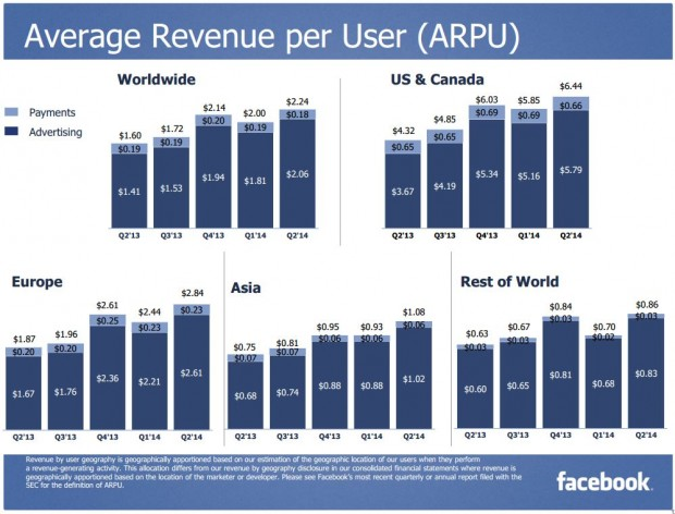 FB average revenue per user
