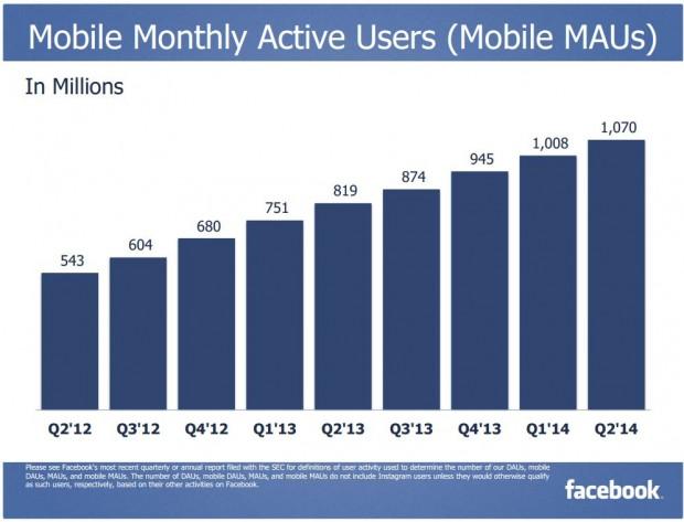 FB mobile MAU