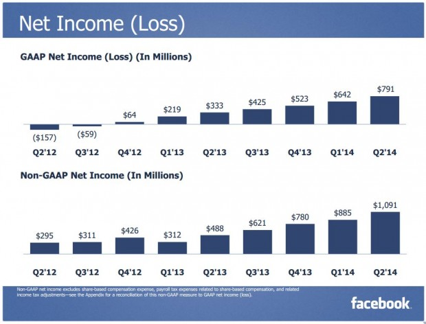 FB net income loss