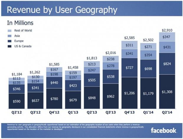 FB revenue user geography