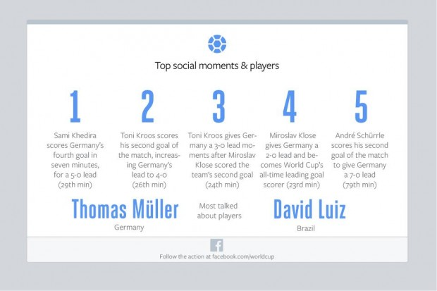 facebook brazil vs germany