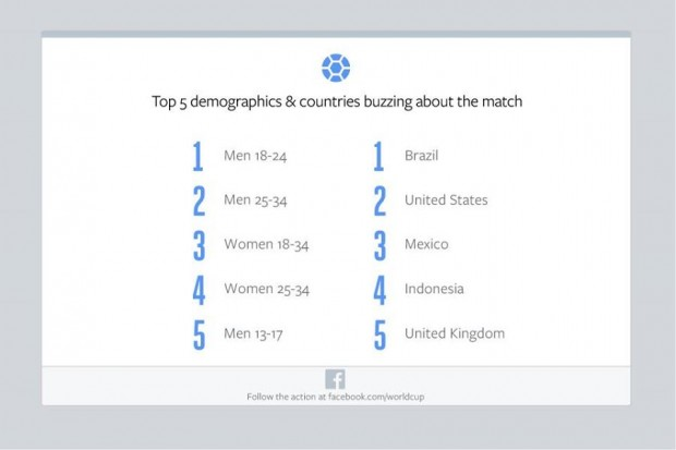 facebook brazil vs germany