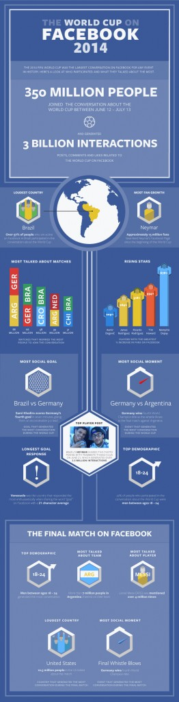 facebook world cup 2014 infographic