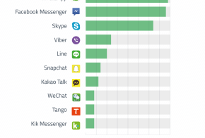 top messaging apps