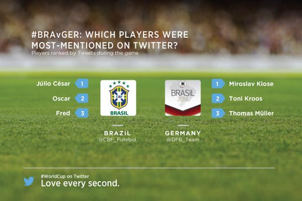 twitter brazil vs germany