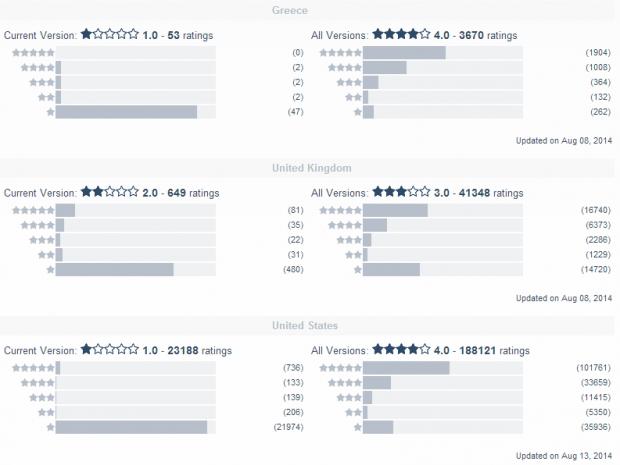 facebook messenger ratings
